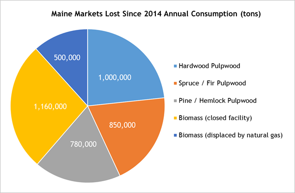 [Graph] Maine markets lost since 2014